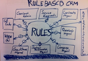 Rules at the heart of your CRM Landscape